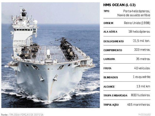 Especificações do navio HMS OCEAN