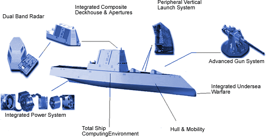 Esquema demonstrando os equipamentos do USS Zumwalt