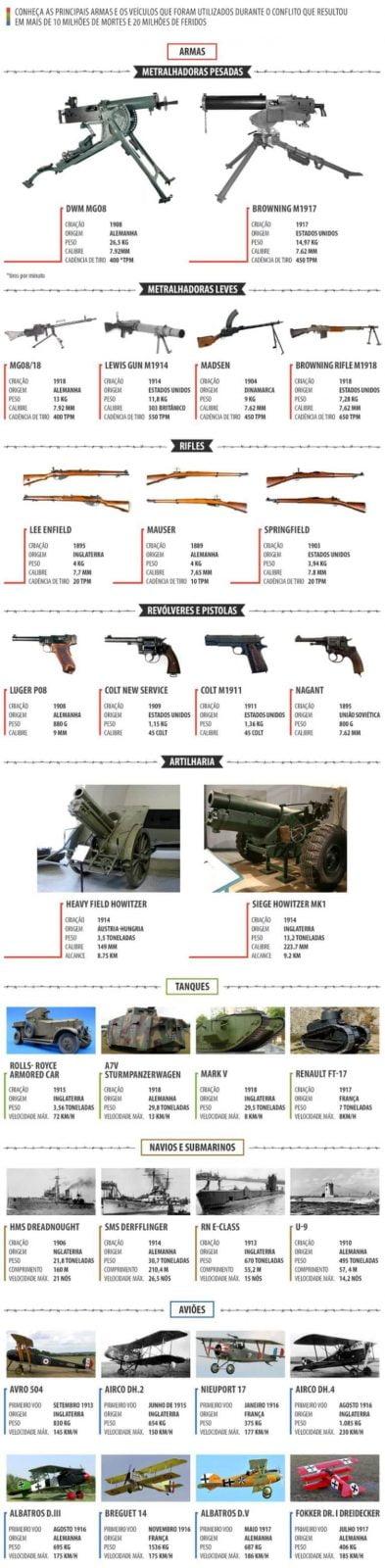 Principais armas utilizadas na Primeira Guerra Mundial