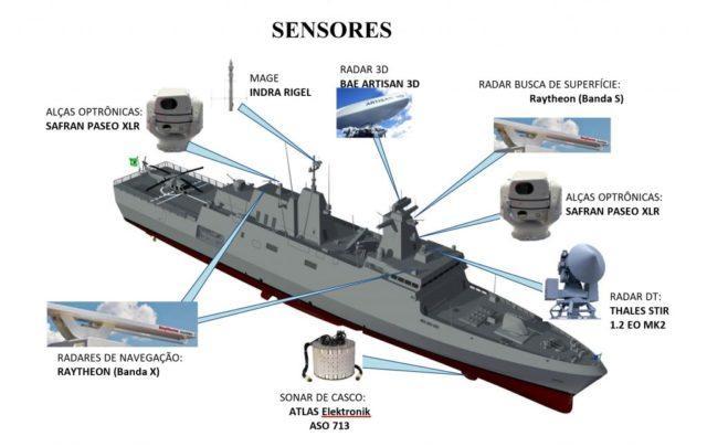 Sensores - Classe Tamandaré
